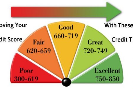 Credit Tips – Some Simple Tips That Assist In Improving Your Credit Rating